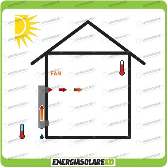 Pannelli Solari Termici Ad Aria Calda.Collettore Solare Ad Aria Os31d Con Termostato Riscaldamento Area 75 Mq