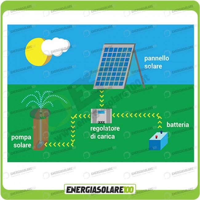 kit d 39 arrosage solaire autonome 10w 12v avec pompe irrigation 500 gph r gulateur de charge. Black Bedroom Furniture Sets. Home Design Ideas