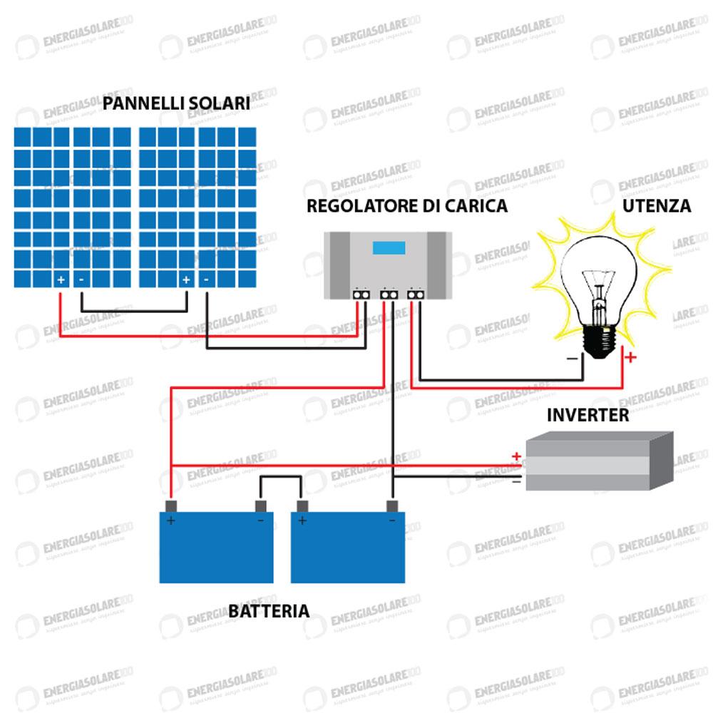 Pannello Solare Senza Regolatore Di Carica : Kit baita pannello solare w v inverter onda